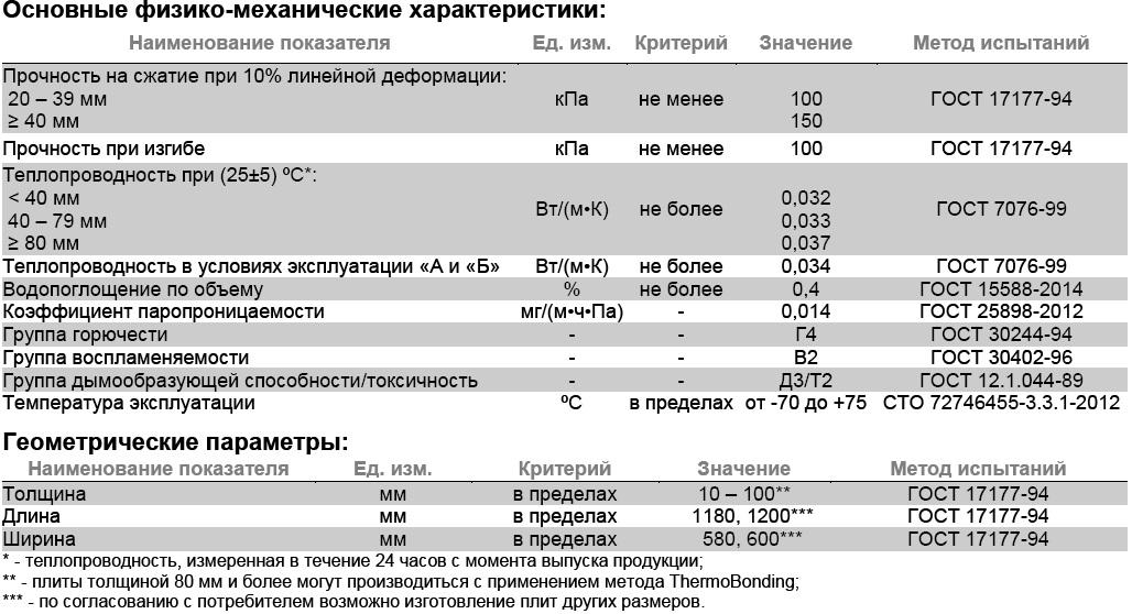 Техноплекс 20