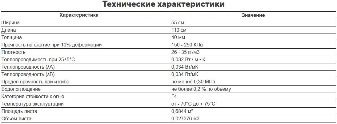 Экструдированный пенополистирол Техноплекс 40