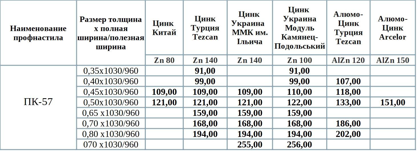 Цена профлиста ПК-57