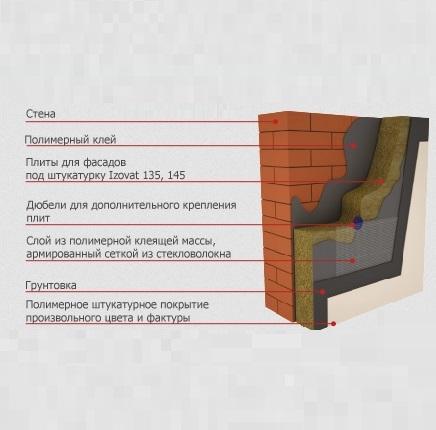 Базальтовый утеплитель для фасада