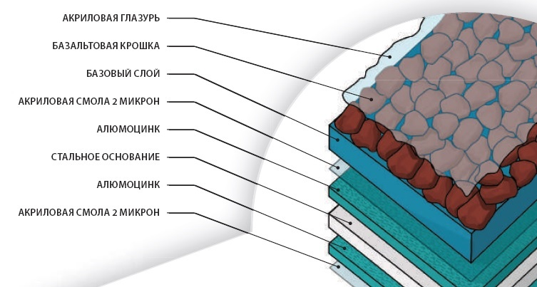 Структура черепиц Gerard